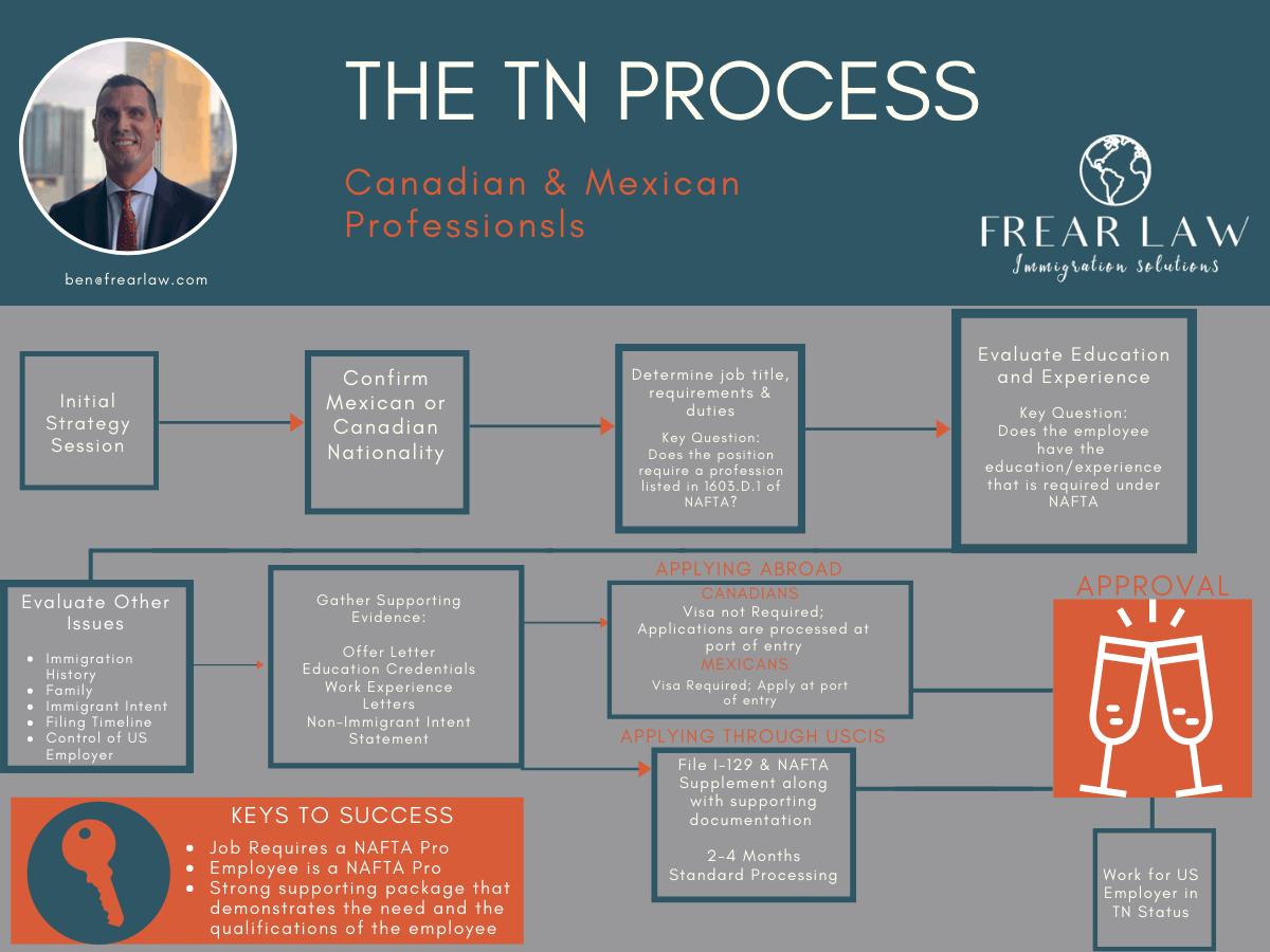 The TN Visa Process