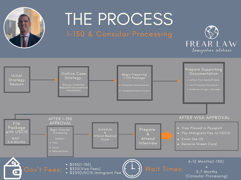 Green Card Through Marriage I-130 and CP Flowchart