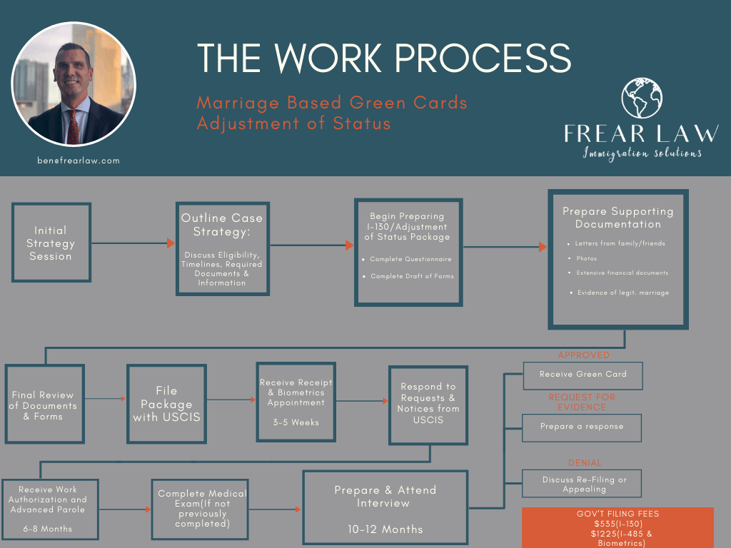 Marriage Green Cards: The Adjustment of Status Flowchart