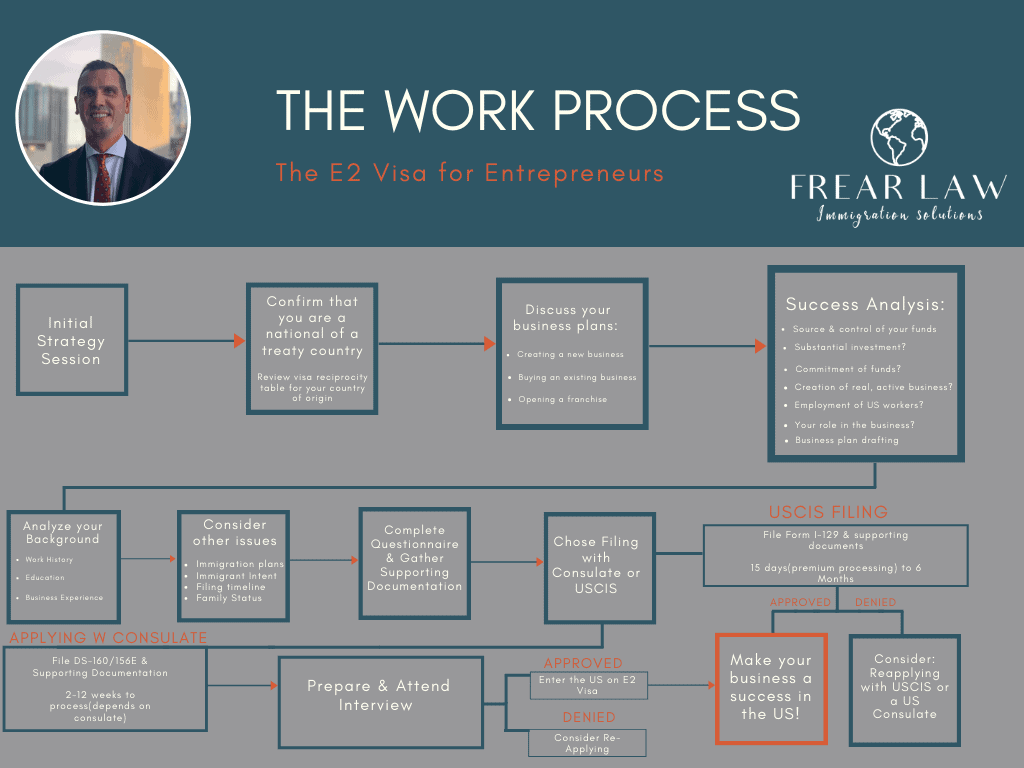 The E2 Visa Process Flowchart